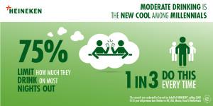 Heineken lancia una nuova campagna per promuovere il consumo moderato di alcol